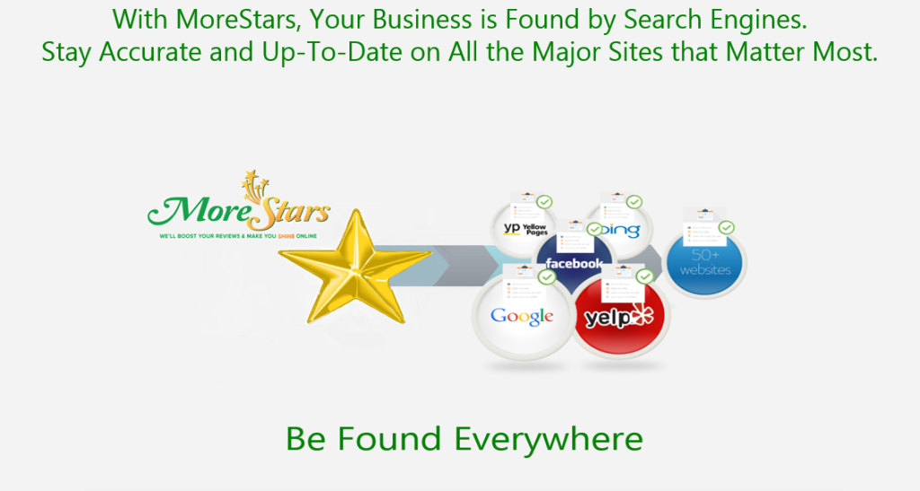 With MoreStars Business Reputation Management, your business is found by Google, Yahoo and Bing. Keep your NAP, name address and phone accurate and up to date. All the major directories and review sites that matter most will have your correct name, address and phone.